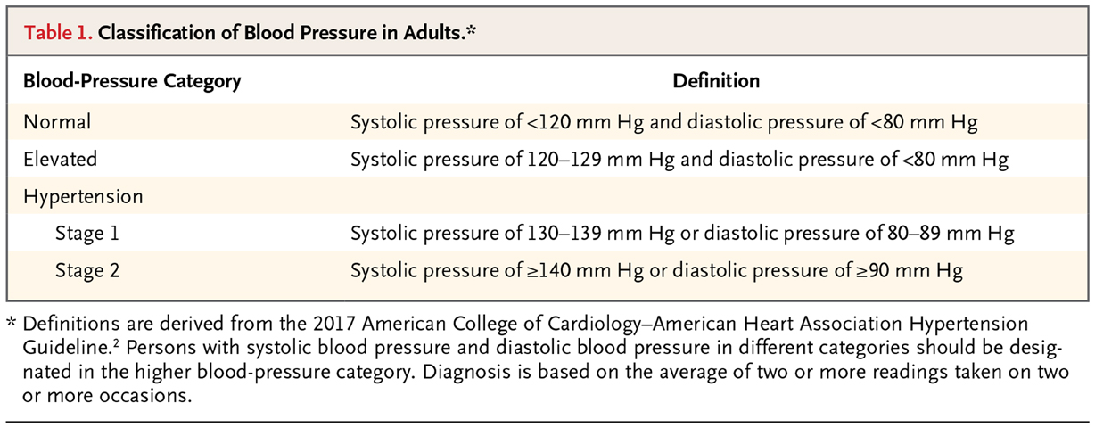 Initial Treatment Of Hypertension Nejm Resident 360