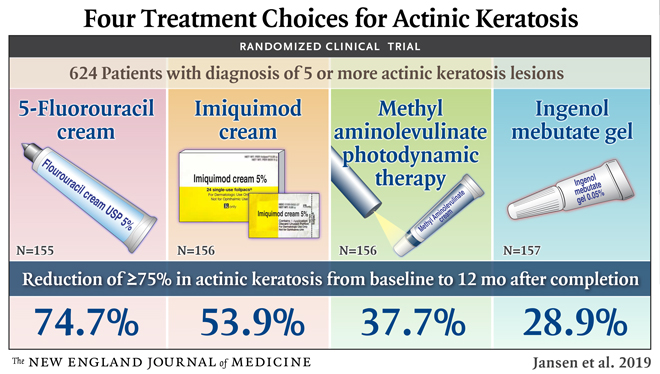 What's the Best Treatment for Actinic Keratosis?