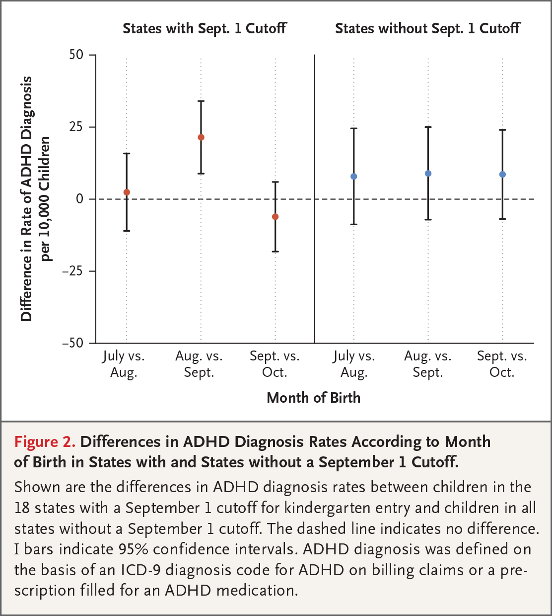10 Of Us Children Diagnosed With Adhd >> Adhd Rates And Birth Month Nejm Resident 360 Meta Property