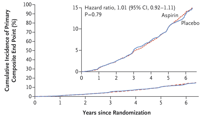Aspirin and Disability-free Survival in Older Persons