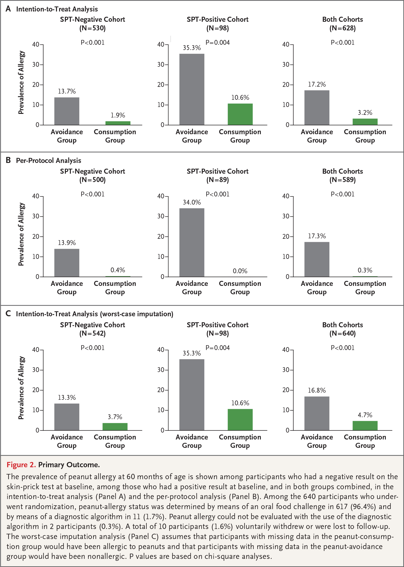 New Oral Immunotherapy for Peanut Allergy | NEJM Resident