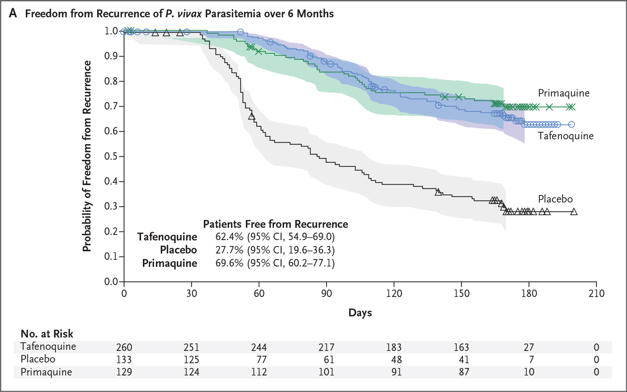 Tafenoquine for Radical Cure of Plasmodium vivax | NEJM