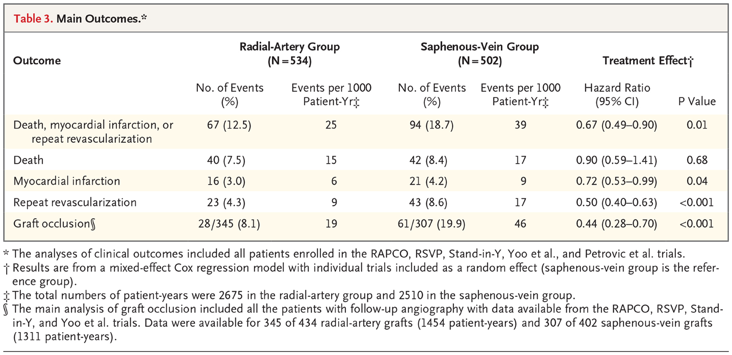 Radial Artery Or Saphenous Vein Grafts In Coronary Artery Bypass