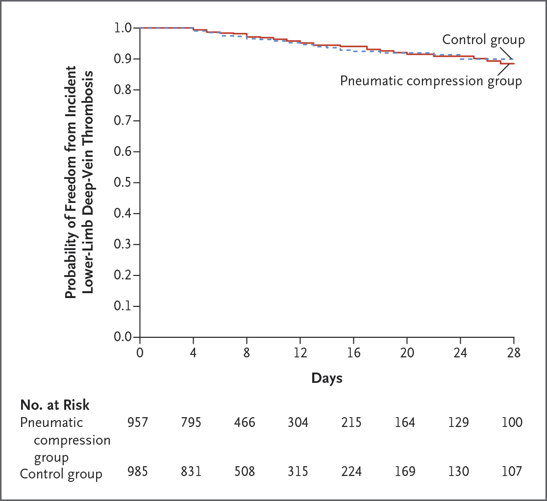 57606578ae378c Does adjunctive intermittent pneumatic compression in critically ill  patients reduce the incidence of proximal lower-limb deep-vein thrombosis?